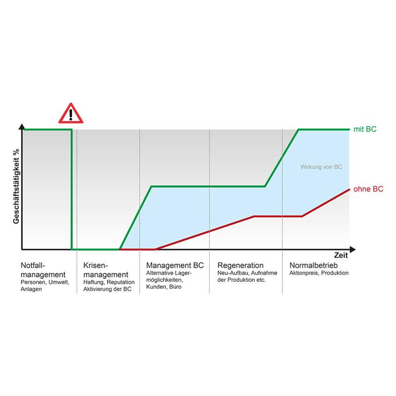 Grafik Business Continuity Management